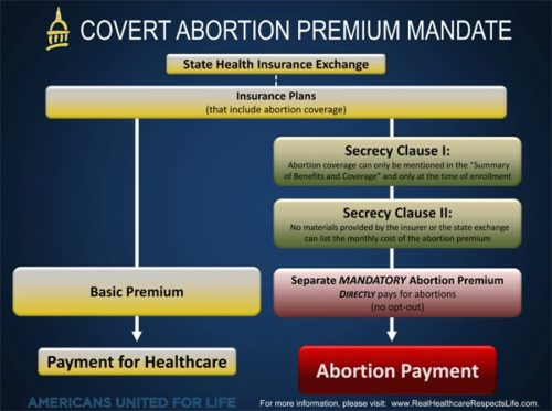 obamacare-abortions-500x373